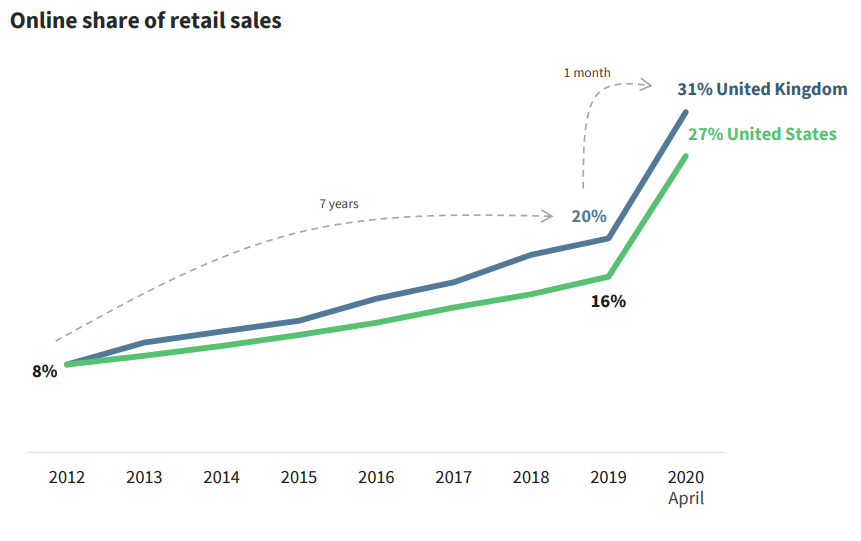 Online share of retails sales (Dealroom) - VisionXPartners.com