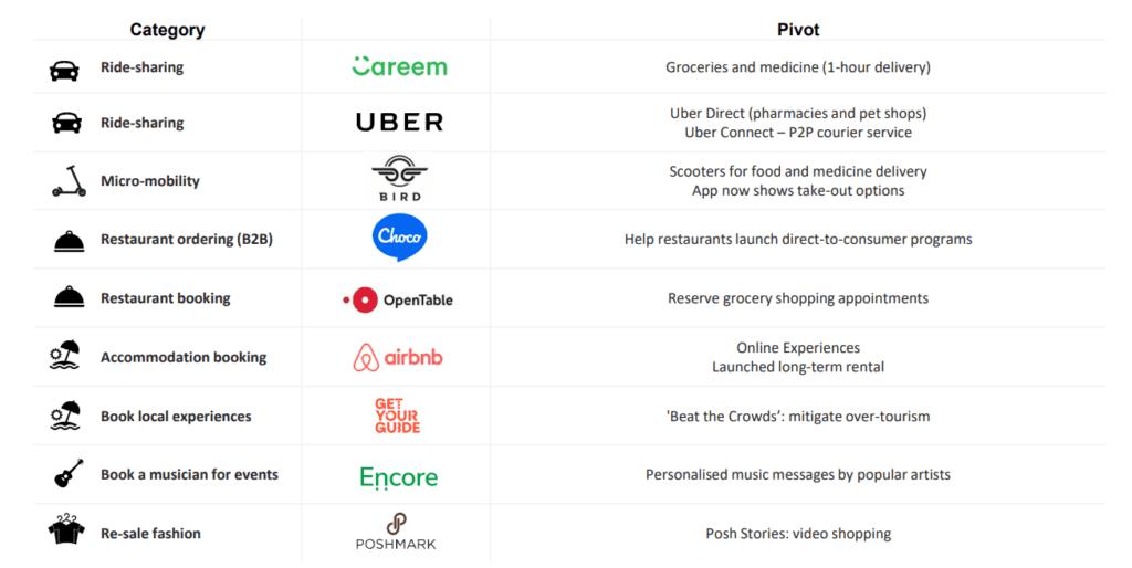 Pivots Into Adjacent Markets (Dealroom) - VisionXPartners.com