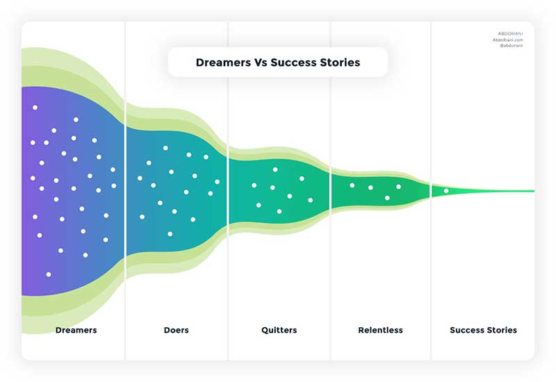 Startup dreamers vs success stories