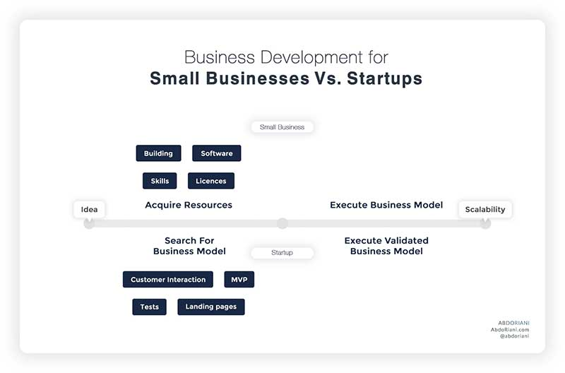 Difference between startup and small business