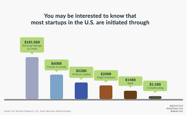 Startup funding sources