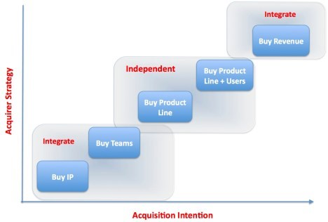 Startup Exit Through Acquisition - VisionXPartners.com