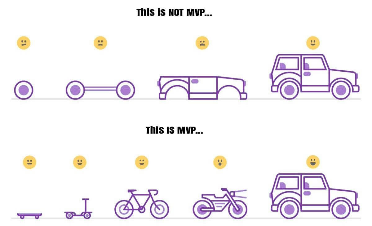 Building an MVP - VisionXPartners.com