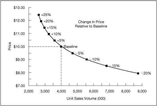 Relationship Between Product Price and Sales Volume - VisionX Partners.com