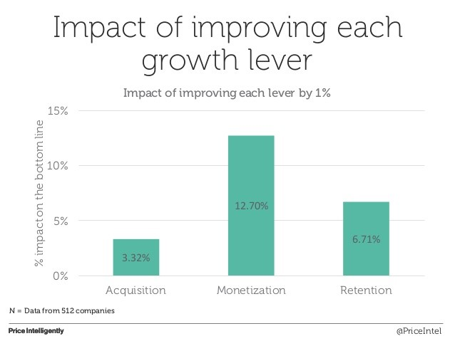 Impact of Improving Startup Growth Levers - VisionXPartners.com