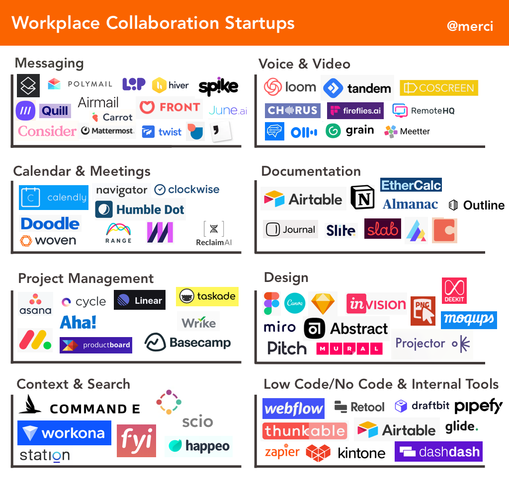 Workplace Collaboration Startup Market Startup (@merci) - VisionXPartners.com