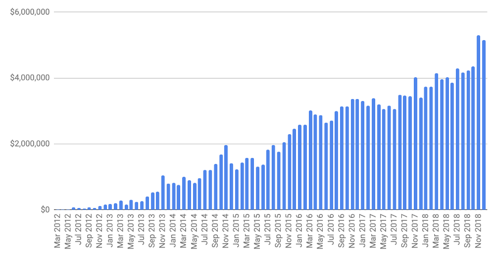 Gumroad's processed transaction volume from 2012 to 2018 - VisionXPartners.com